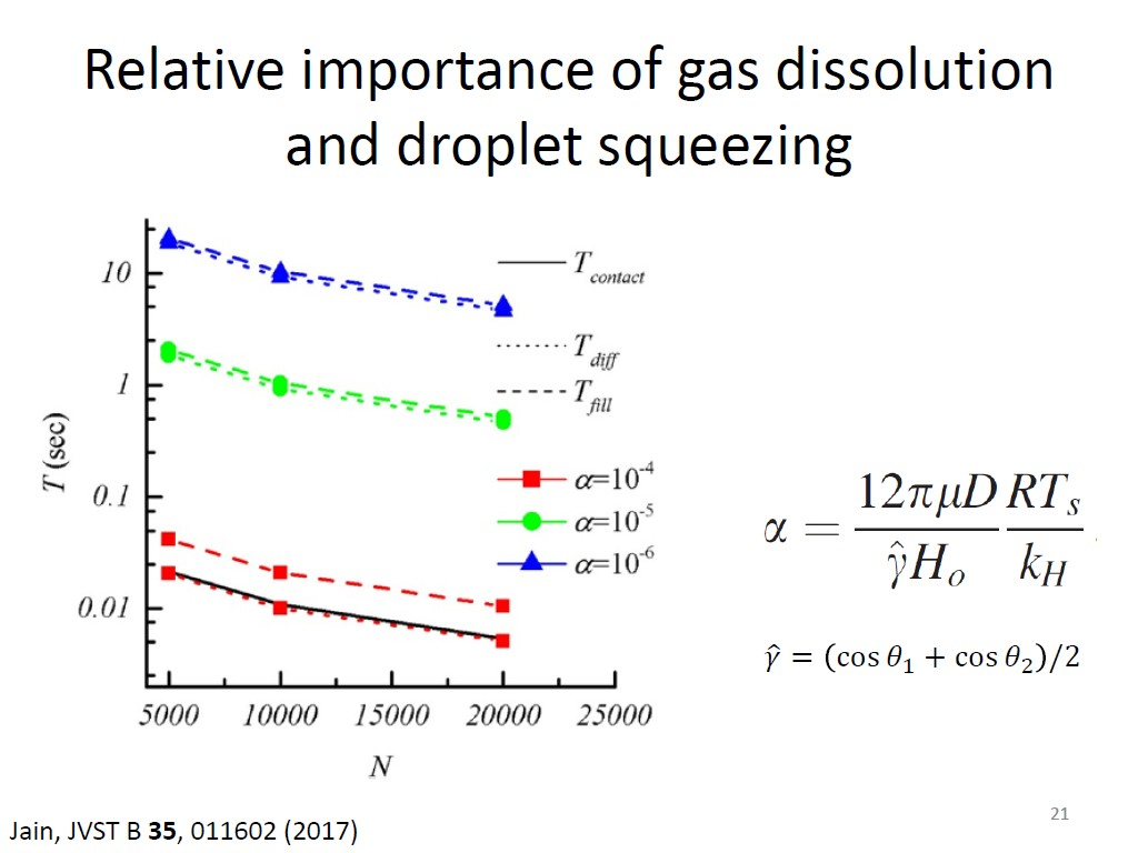 Relative importance of gas dissolution and droplet squeezing