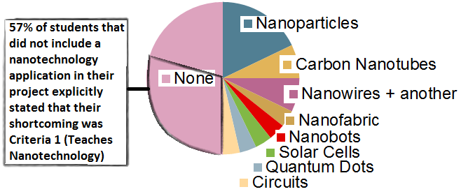 Agricultural nanotechnologies: what are the current