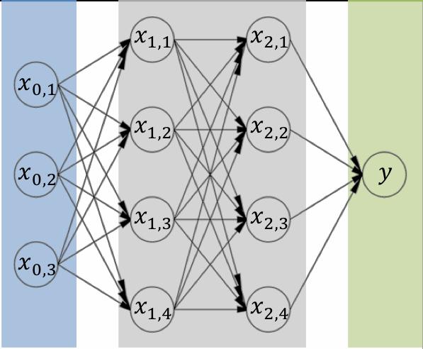 Group: Network for Computational Nanotechnology