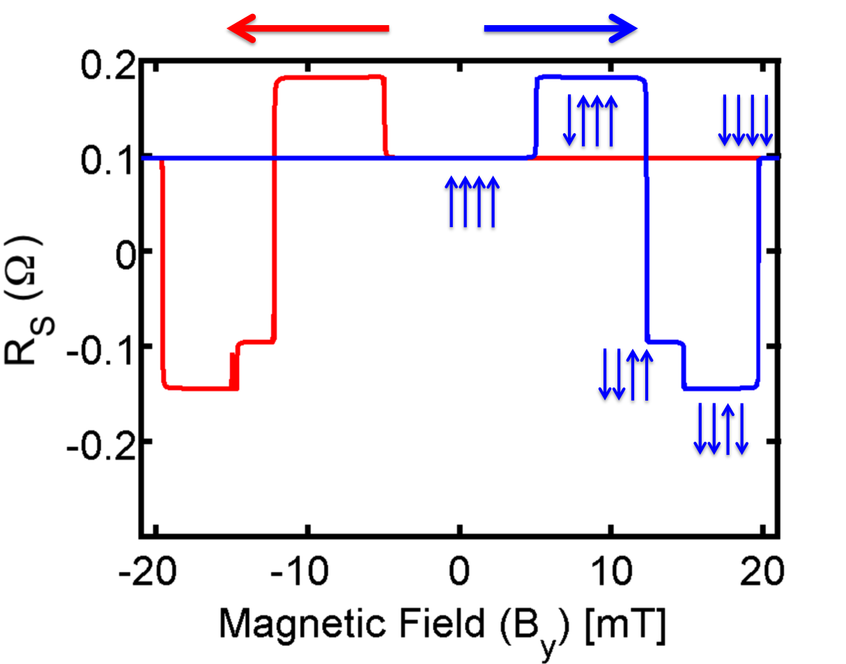 Group Modular Approach To Spintronics Spin Circuit Model Non Geomagnetic Field Detector Local Resistance