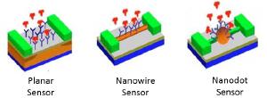 Image:biosensorlab.jpg