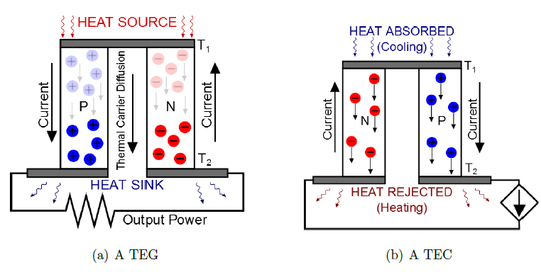 thermoelectric generators thesis This is a dummy text clarkson university modeling of an automotive exhaust thermoelectric generator a thesis by madhav a karri department of mechanical and.